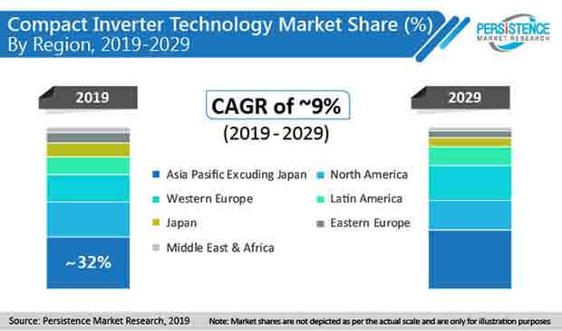 compact inverter market