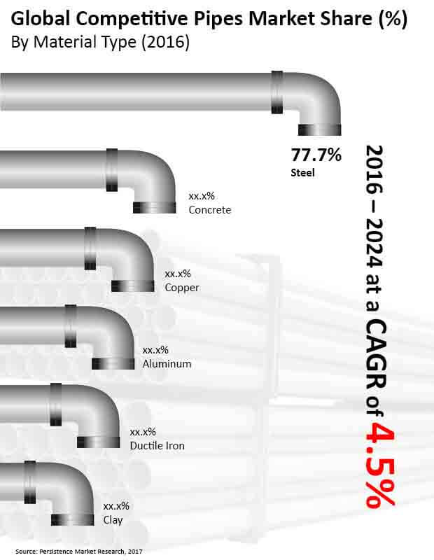 competitive pipes market