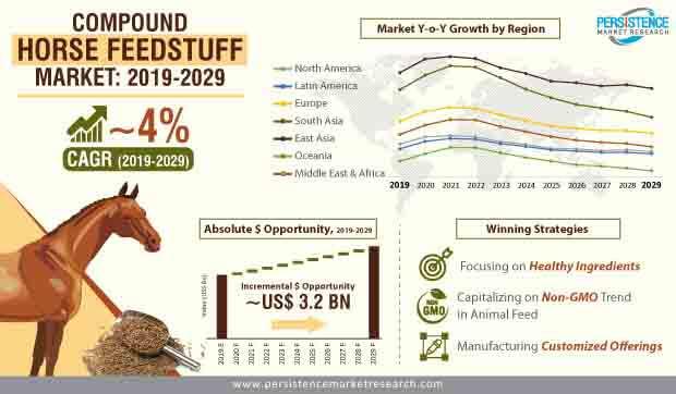 compound horse feedstuff market infographic