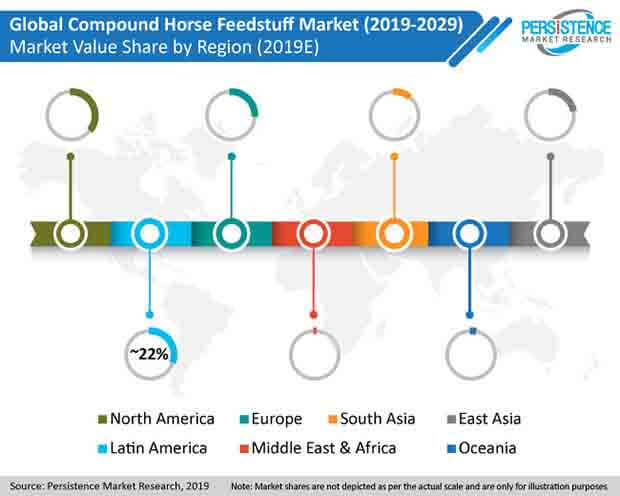 compound horse feedstuff market
