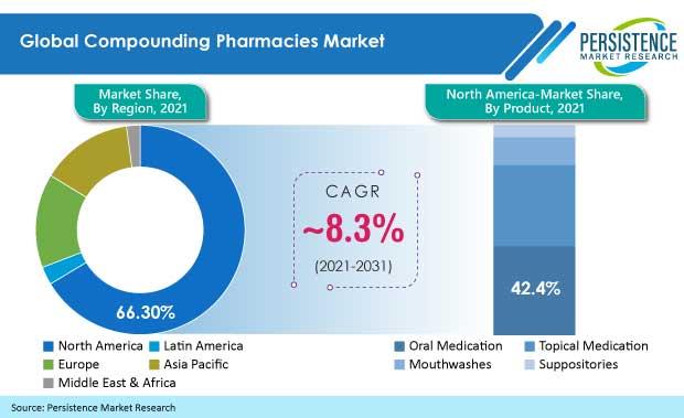 compounding-pharmacies-market