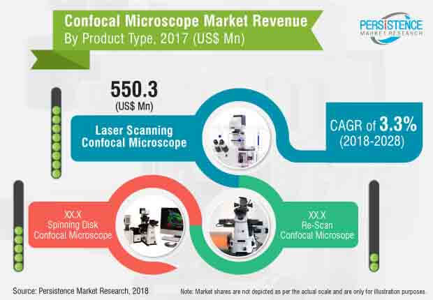 confocal microscope market