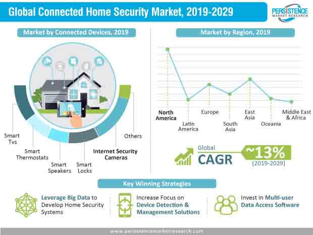 connected home security market infographics