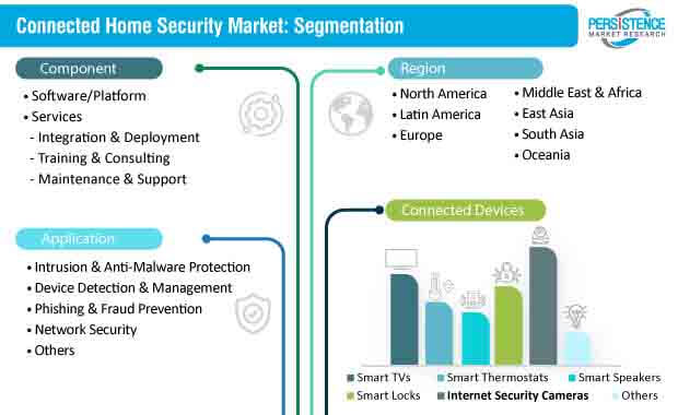 connected home security market segmentation