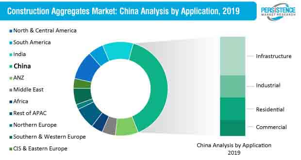 construction aggregates market china