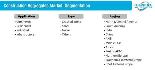 construction aggregates market segmentation