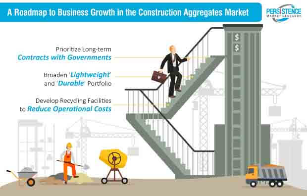 construction aggregates market strategy