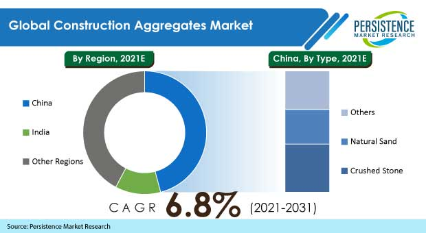 construction aggregates market