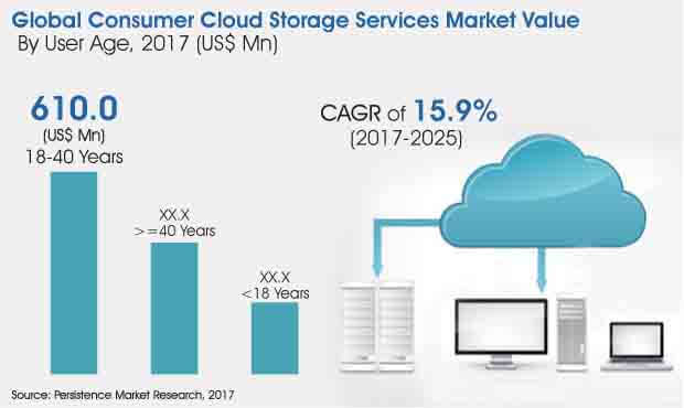 consumer cloud storage services market
