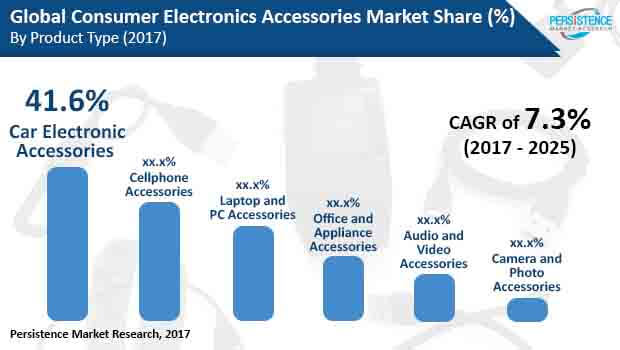 consumer electronics accessories market