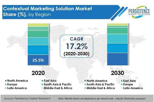 contextual marketing solution market