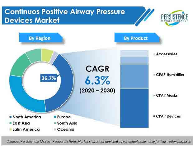 continuous positive airway pressure cpap devices market