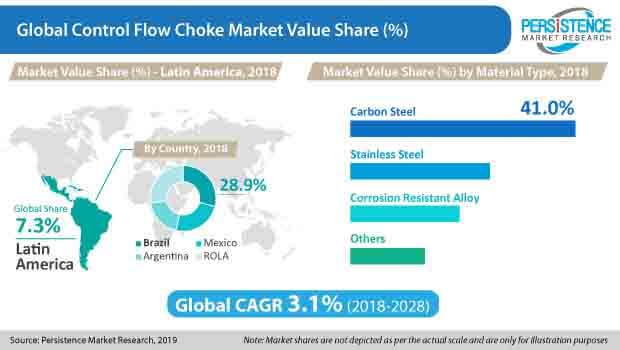 control flow choke market