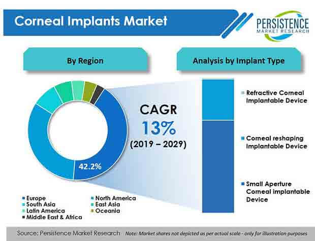 corneal implants market