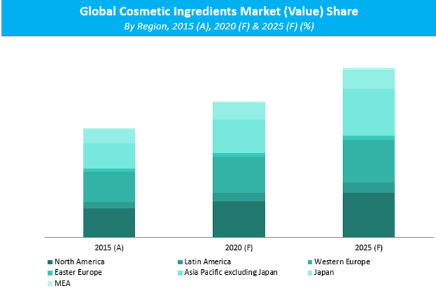 Cosmetic Ingredients Market Persistence Market Research