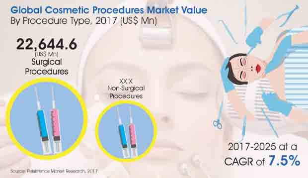 cosmetic procedures market