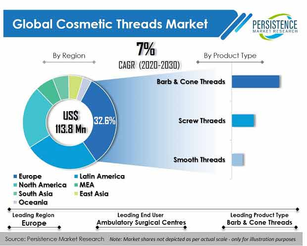 cosmetic threads market