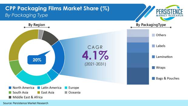 cpp-packaging-films-market.jpg