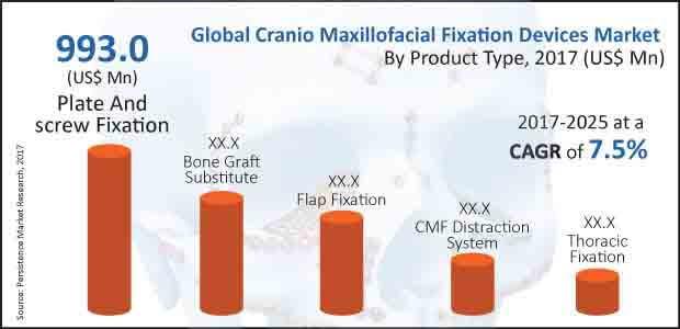 cranio maxillofacial fixation device market
