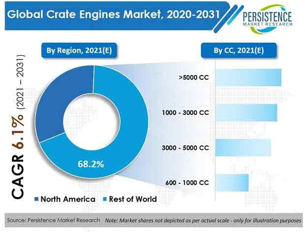 crate-engines-market