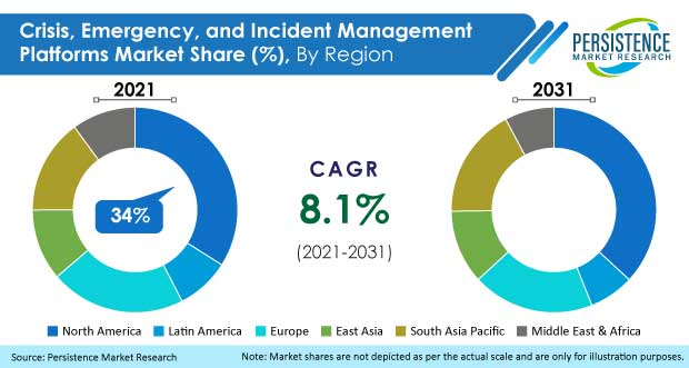 Crisis Emergency And Incident Management Platforms Market