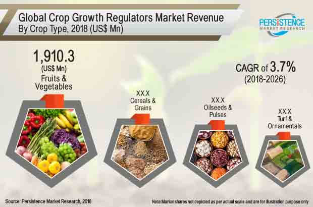 crop growth regulators market