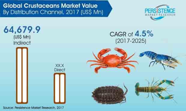 crustaceans market