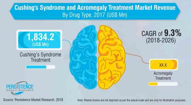 cushings syndrome and acromegaly treatment market