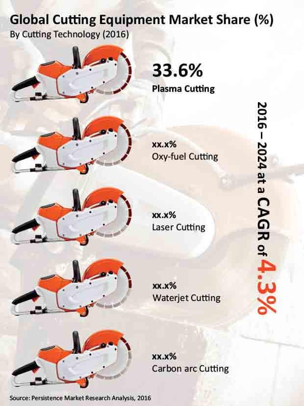 cutting equipment market