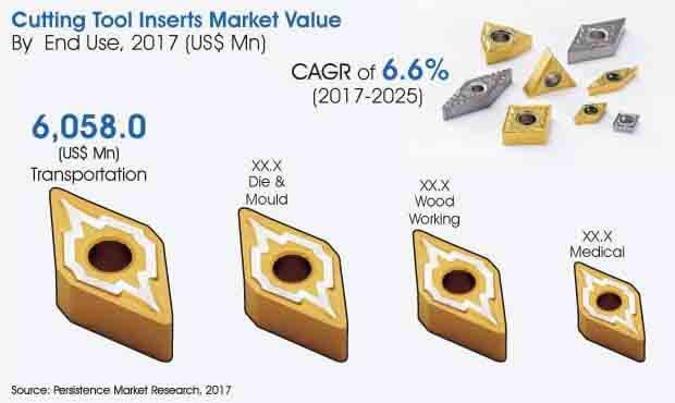 cutting tool Inserts market