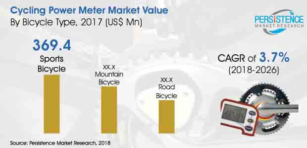 cycling power meter market