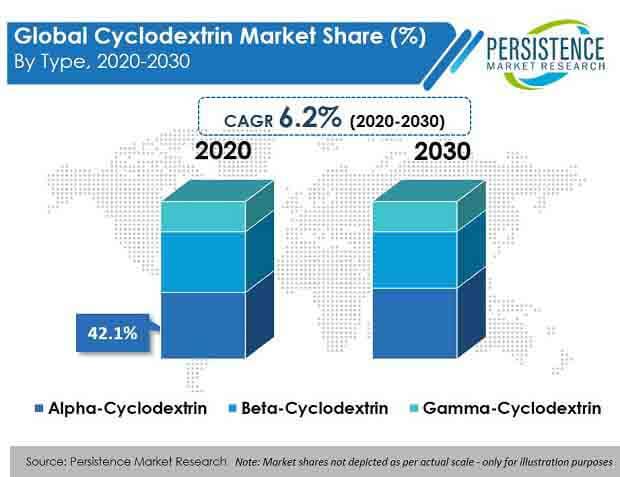 cyclodextrin market