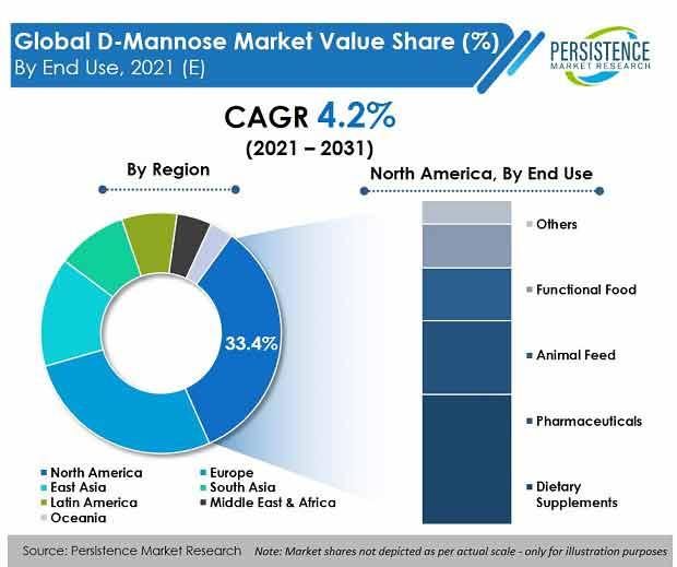 d mannose market