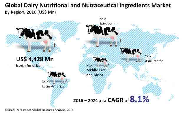 dairy nutritional and nutraceutical ingredients market