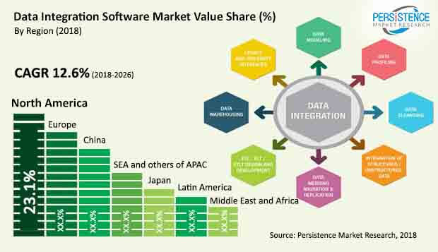 data integration software market