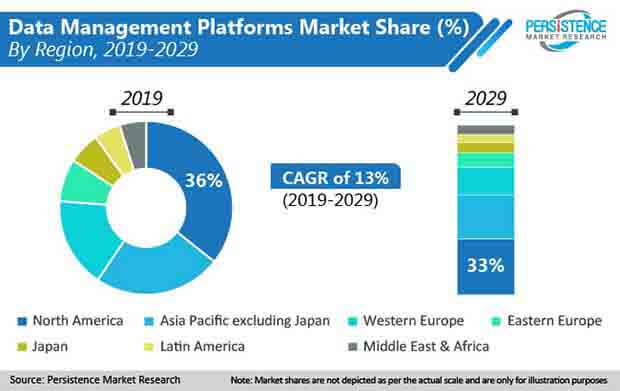 data management platforms markets share