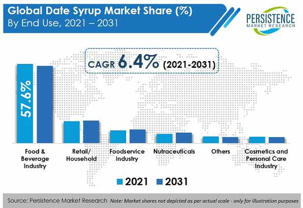 date-syrup-market-end-use