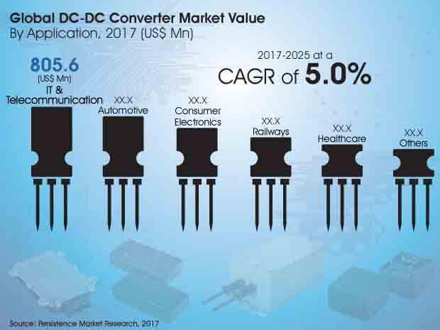 dc-dc-converter-market.jpg