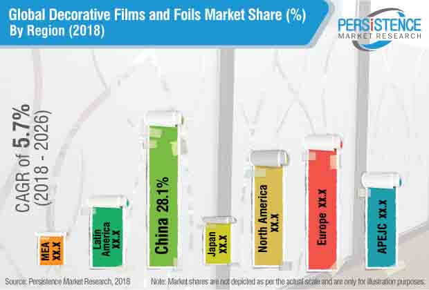decorative films foils market