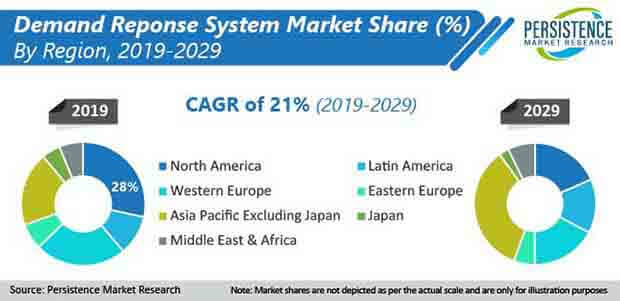 demand response system market share