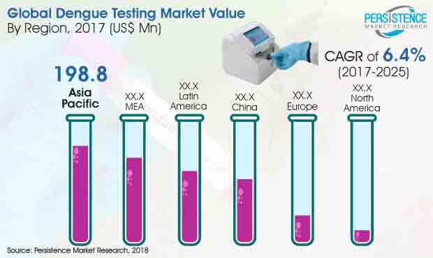 dengue testing market