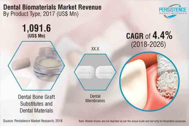 dental-biomaterial-market.jpg