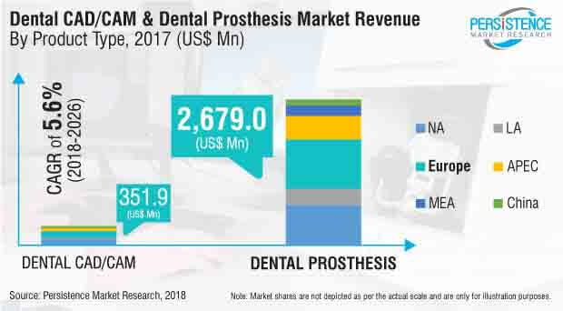 dental cadcam dental prosthesis market