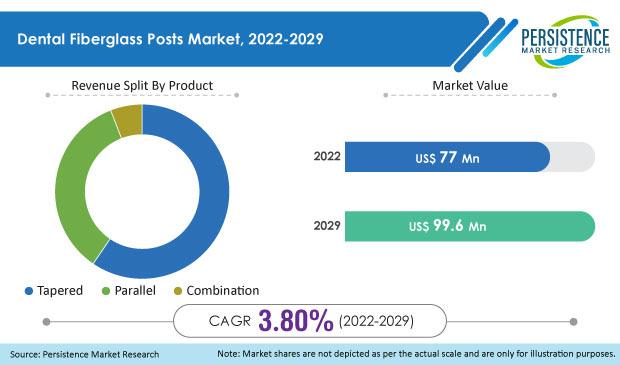 dental fiberglass posts market