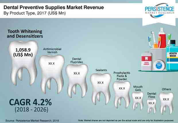 dental preventive supplies market