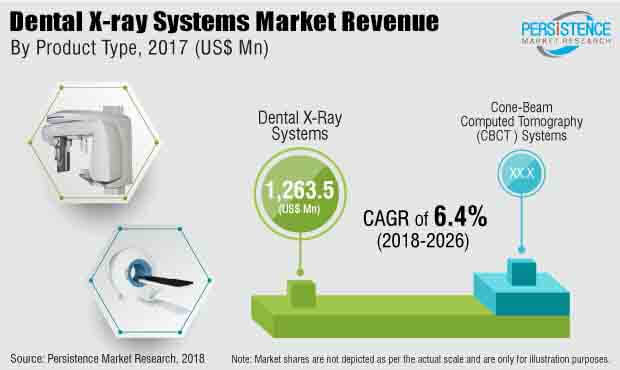 dental x ray systems market