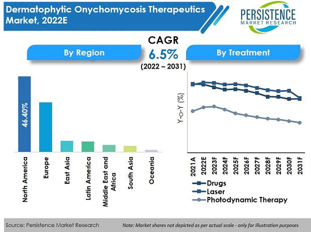 dermatophytic-onychomycosis-therapeutics-market.jpg