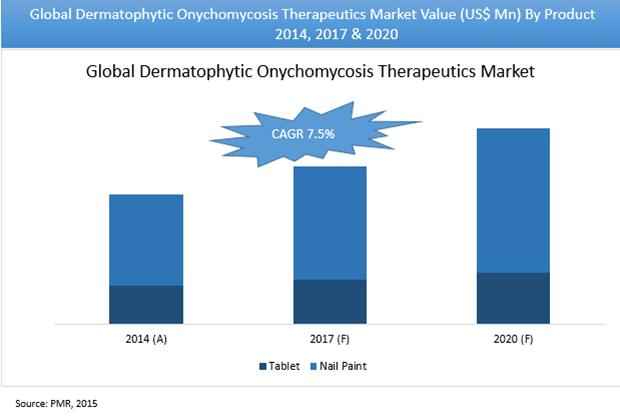 dermatophytic-onychomycosis-therapeutics-market