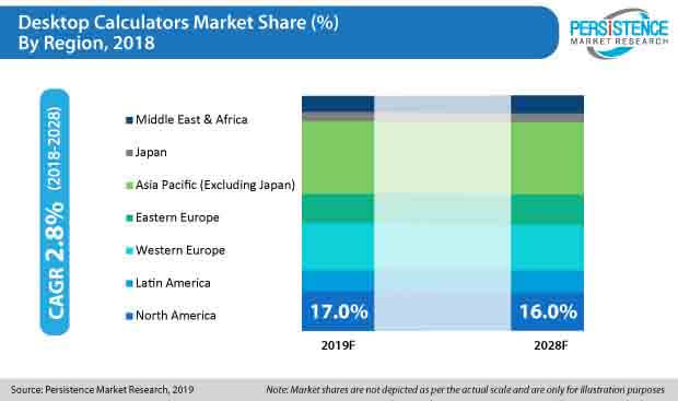 desktop calculators market share