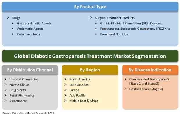 diabetic gastroparesis market report primer